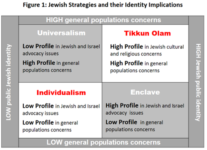 jewish identity essay In this essay, i seek to distinguish between two different questions that underlie  this debate:  the holocaust indeed a formative event for jewish-israeli identity.
